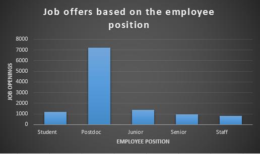 5_Employee_position