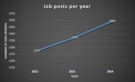 Year_Jobs