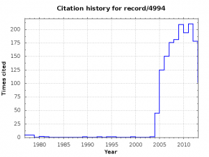 Citation history for INSPIRE record 4994: mu --> e gamma at a Rate of One Out of 1-Billion Muon Decays?